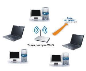 Подключение к сети интернет как бизнес